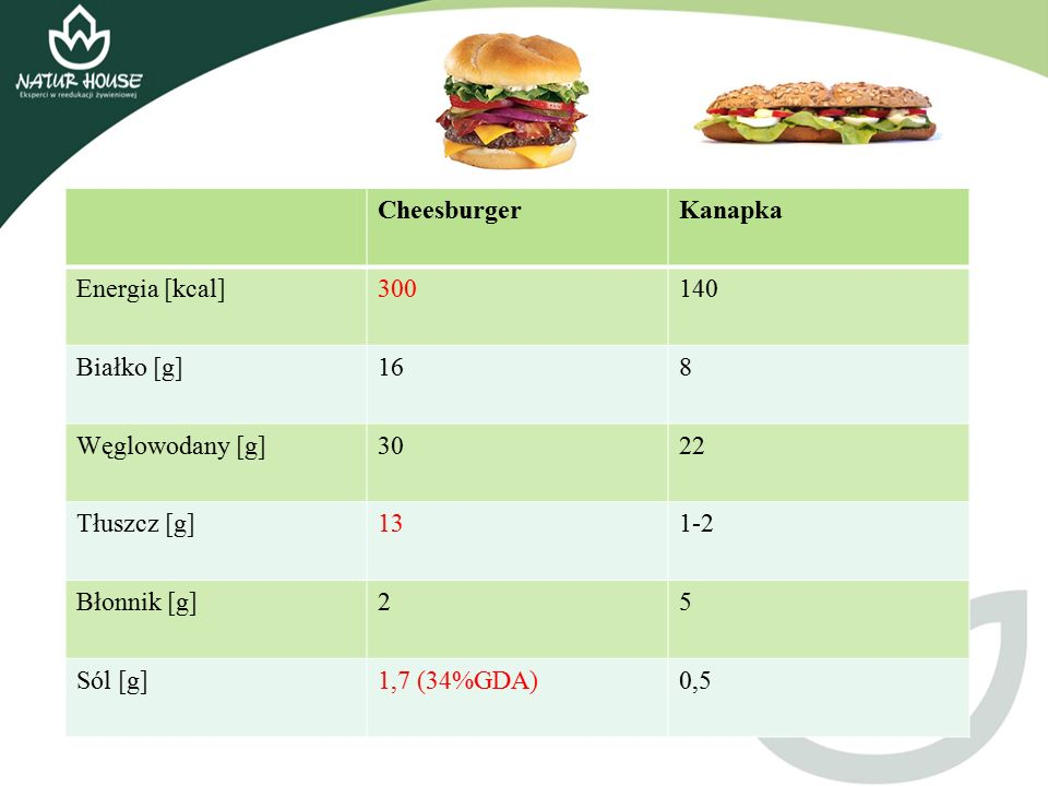 Cheesburger Kanapka. Energia [kcal] 300. 140. Białko [g] 16. 8. Węglowodany [g] 30. 22. Tłuszcz [g]